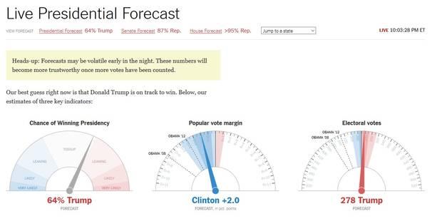 Trump en tête dans les prévisions du New York Times - La Libre
